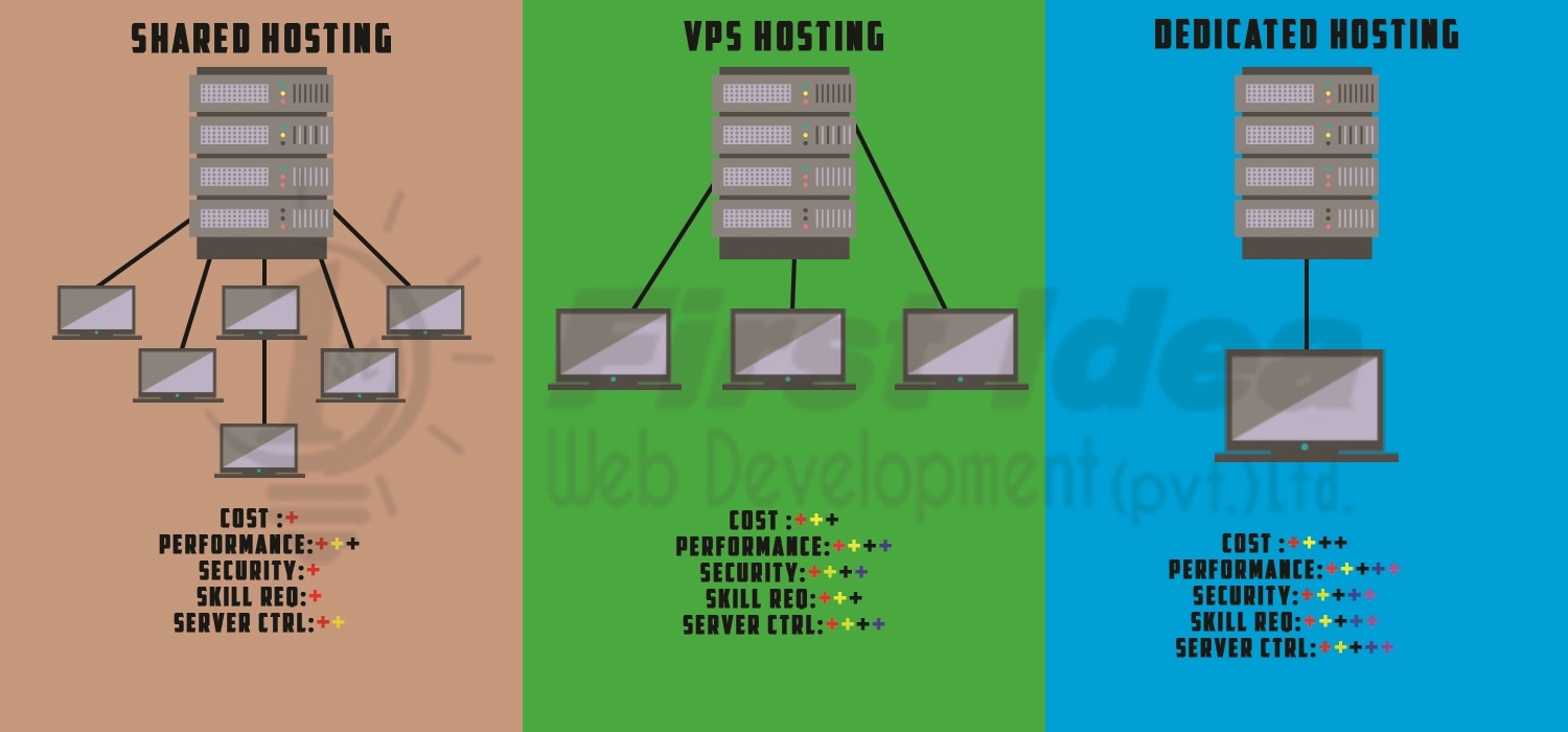 vps vs shared hosting speed, shared hosting vs dedicated hosting, vps vs dedicated, vps hosting, cloud hosting, vps vs shared hosting reddit, vps vs cloud, vps vs shared hosting for wordpress,