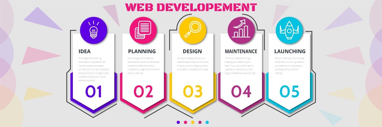 Web development software house lahore
