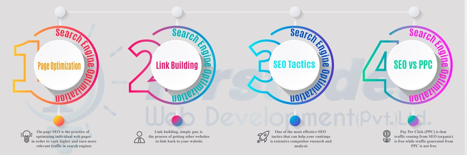 SEO Packages in Pakistan, Company Monthly plan, cheap rate pricing ,Best search engine optimization ,expert and services in Lahore , Web development software house lahore